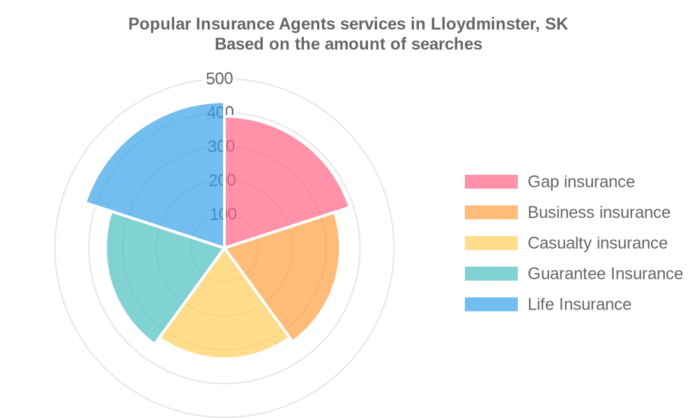 Popular services provided by insurance agents in Lloydminster, SK